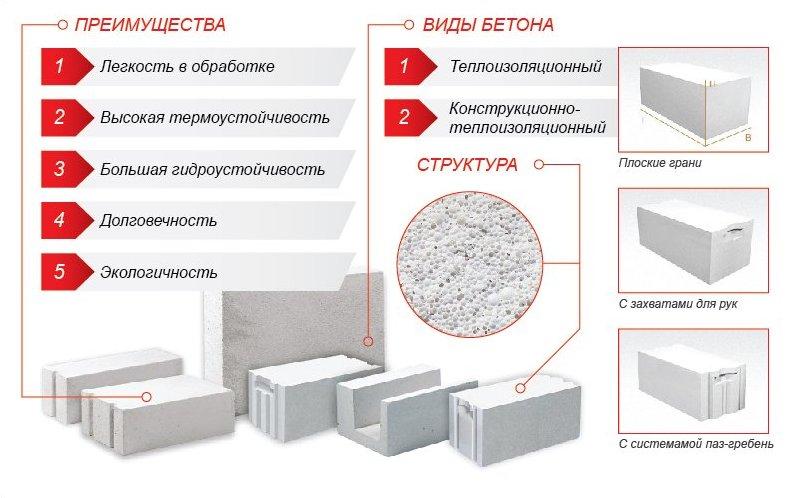 Купить газобетон в бетонов лаборатория качества бетонных смесей