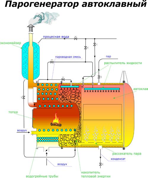 Процесс автоклавирования газосиликатных блоков